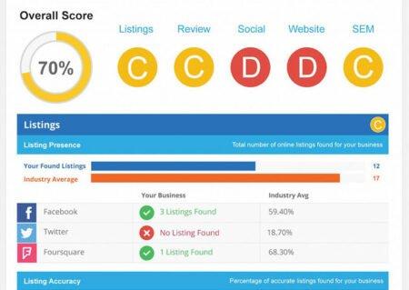 Receive a Free Report Scorecard Reportcard Marketing Assessment